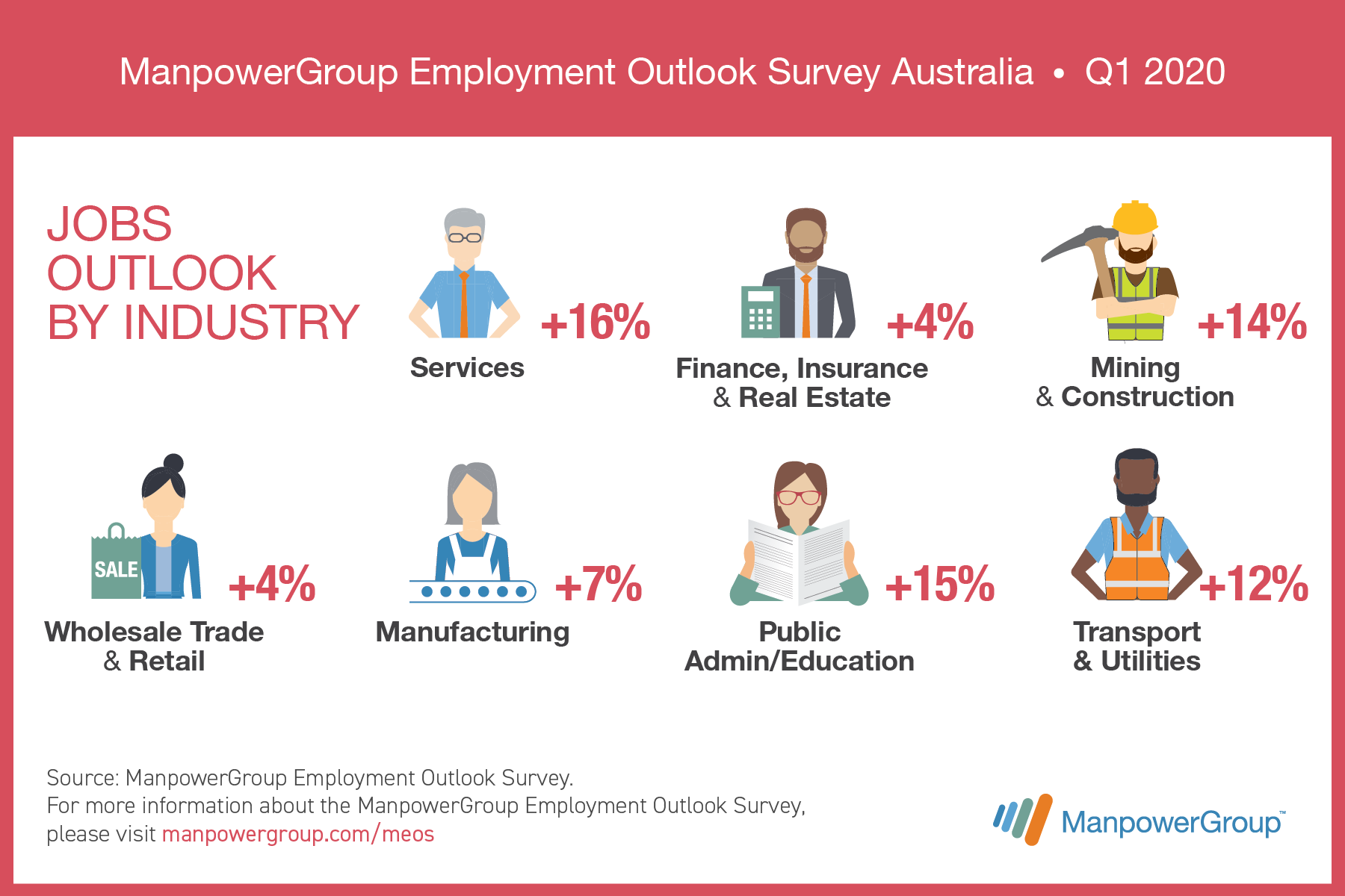MEOS_Q1_Jobs_outlook_industry_Li_1800x1200_AU