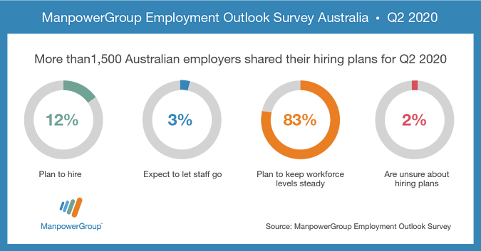 MEOS_Q2 2020_Employment_survey_FB_Li_AU_1200x627_no_button