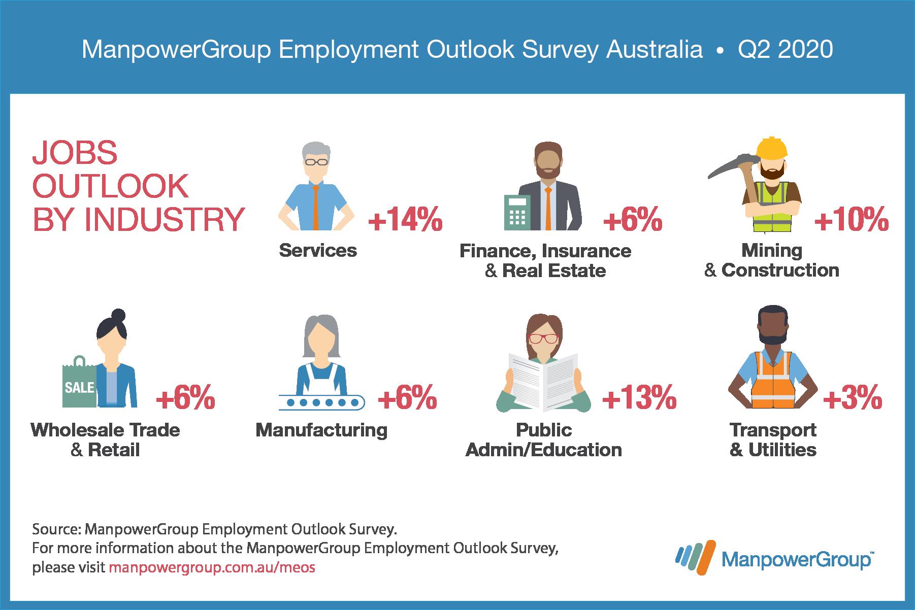 MEOS_Q2_Jobs_outlook_industry_Li_1800x1200_AU-4