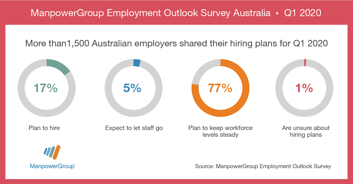 MEOS_Q1_Employment_survey_FB_Li_AU_1200x627_no_button (002)