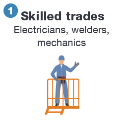 Roles_Skilled-Trades
