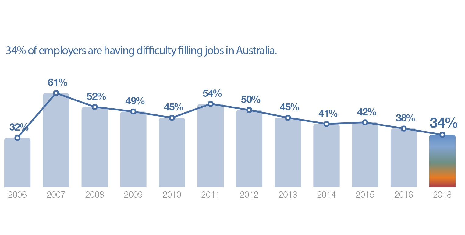 Talent shortage over time v3