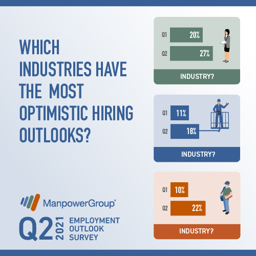 Industries with the highest hiring outlook